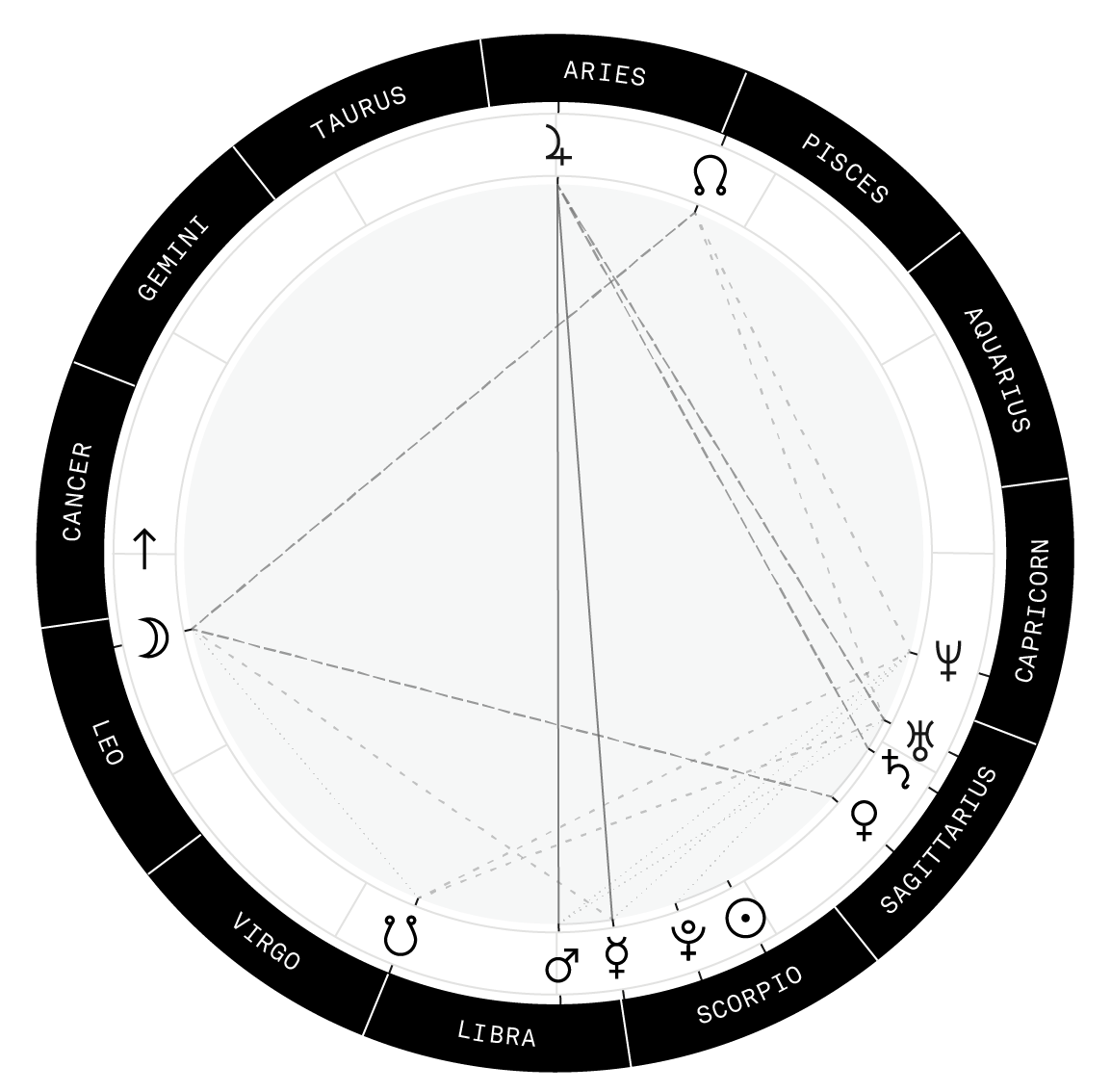 Create Your Natal Chart With That Isn T From The 90s And Get Personalized Horoscope By Email Every Monday